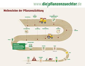 Meilensteine der Pflanzenzüchtung (DE)